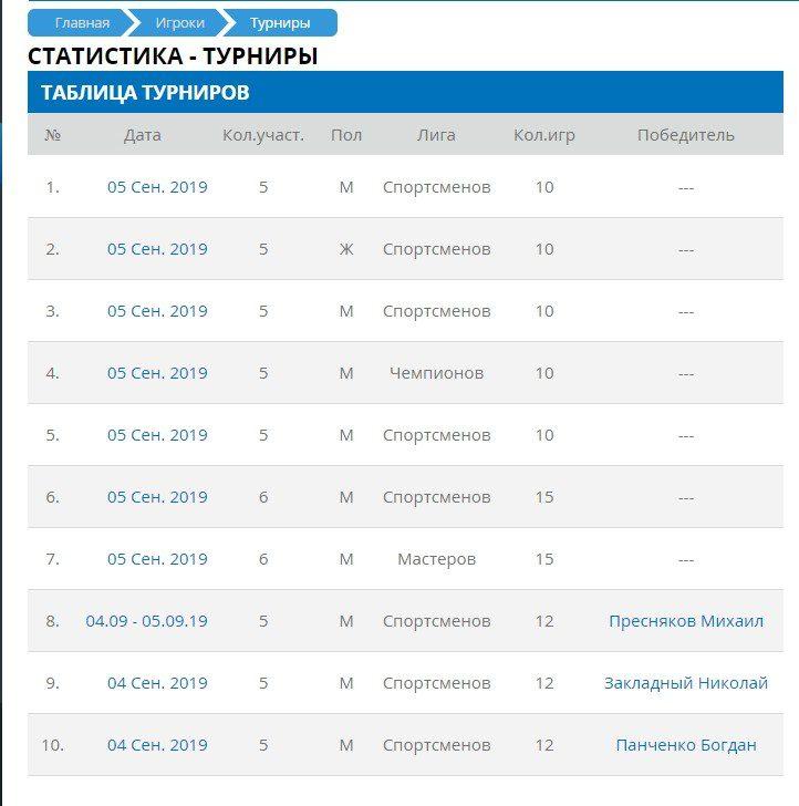 Статистика прогнозов от Настольный теннис TT Cup (Украина)