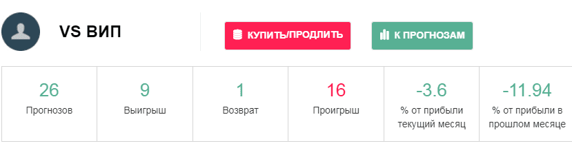 Статистика ВС Вип на сайте Vseprosport