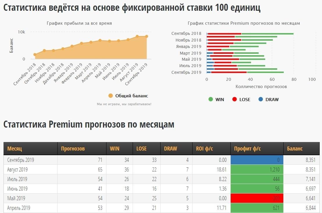 Статистика прогнозов от Betgroup.ru