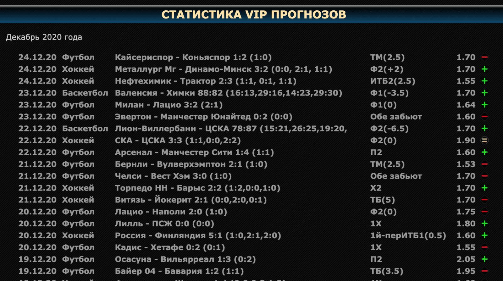 Статистика на сайте Bet Time.ru (Бет Тайм)