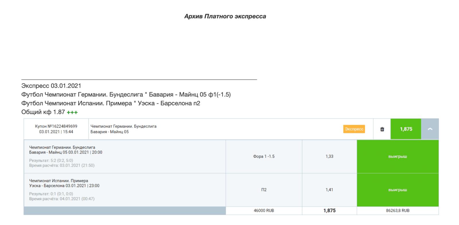 Статистика прогнозов на сайте Betstes.ru (Бетстес.ру)