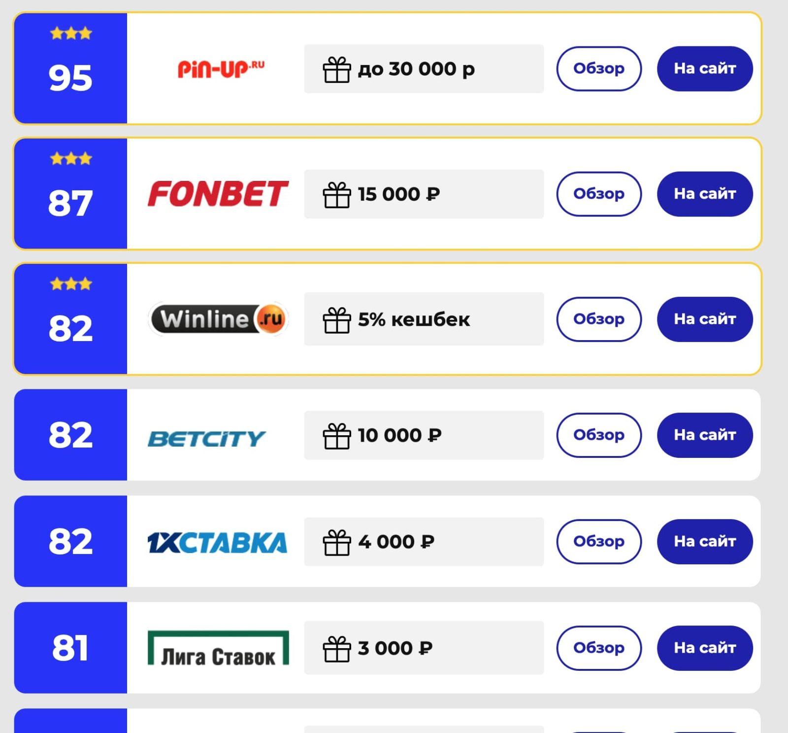 Рейтинг БК на сайте Wowbet.ru