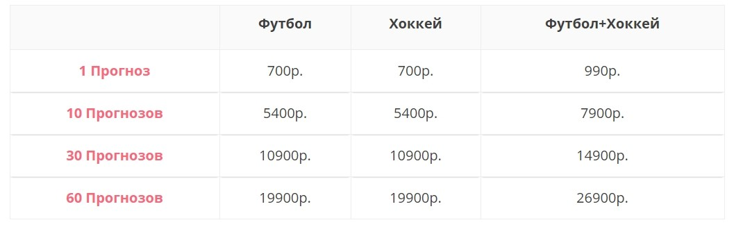 Цены за подписку на каппера ZiziBet.ru