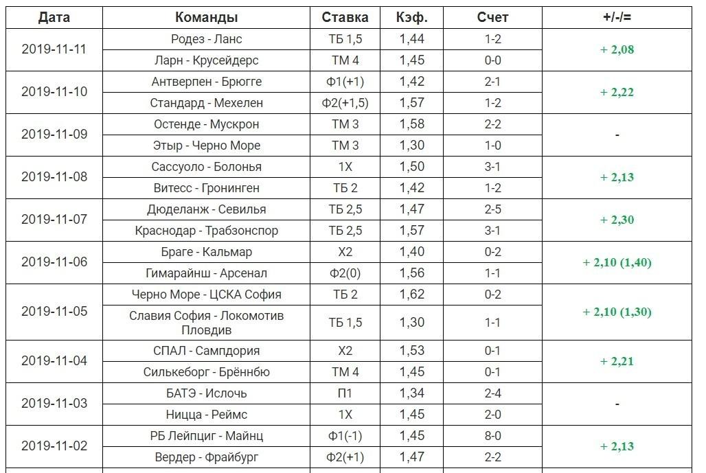 Коэффициенты и статистика ставок от PowerBet.Info