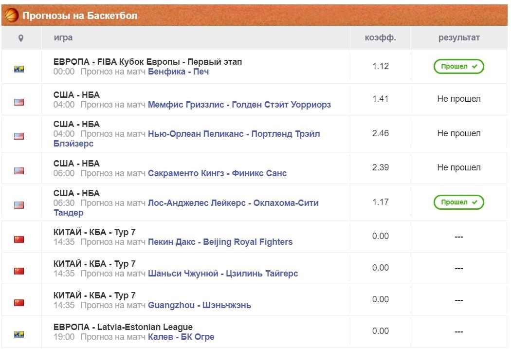 Коэффициенты и статистика прогнозов на спорт от Qwe.bet