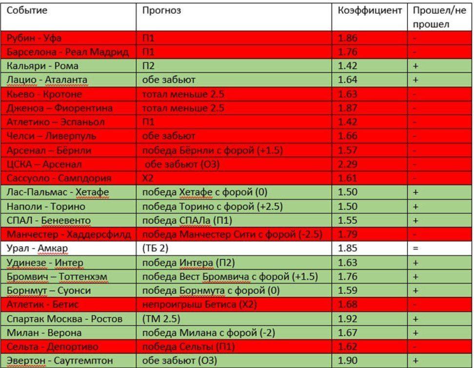 Коэффициенты и статистика прогнозов на футбол и хоккей от WinBetting