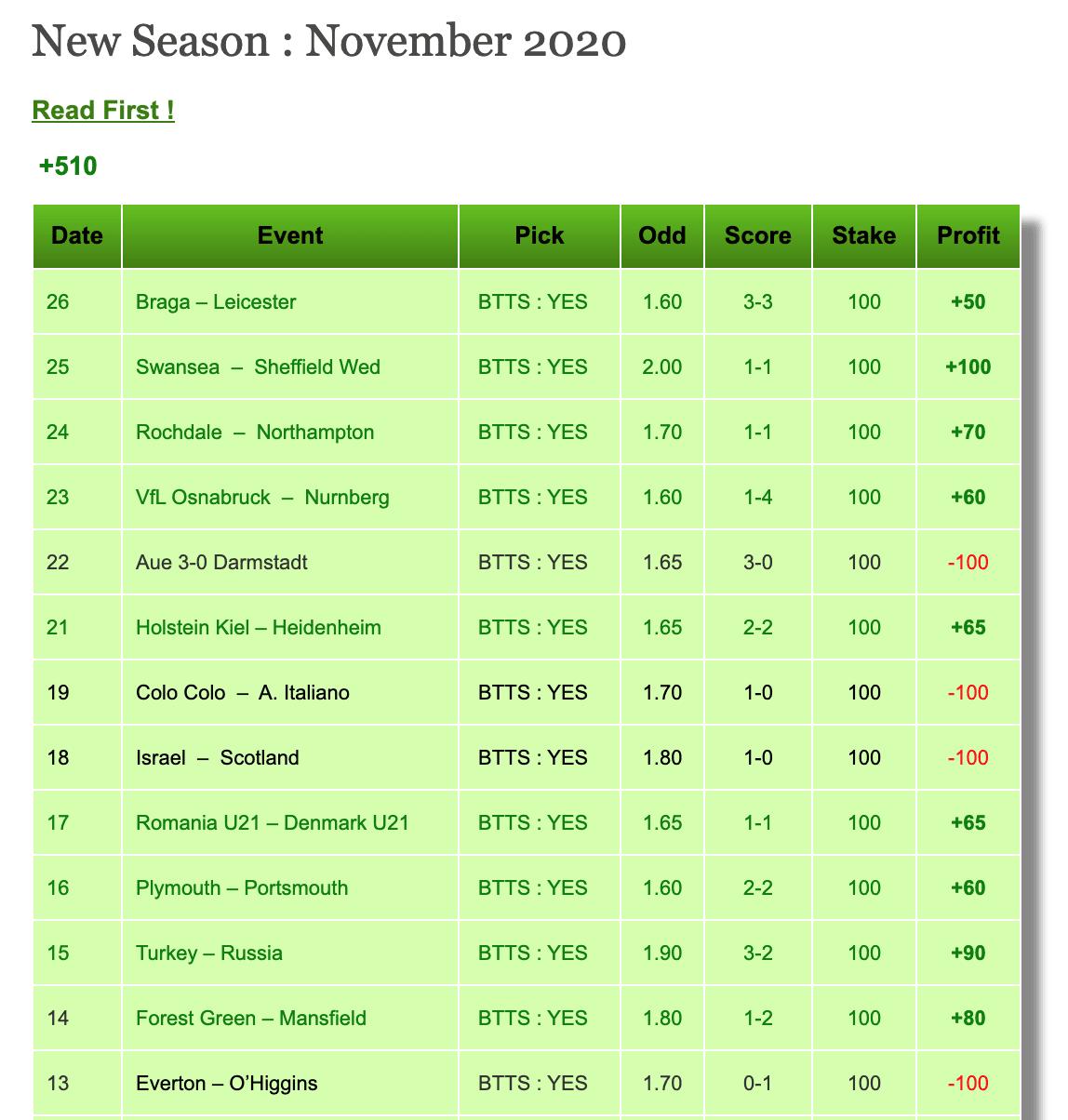 Отчеты прогнозов за ноябрь на сайте Betinvest99 com