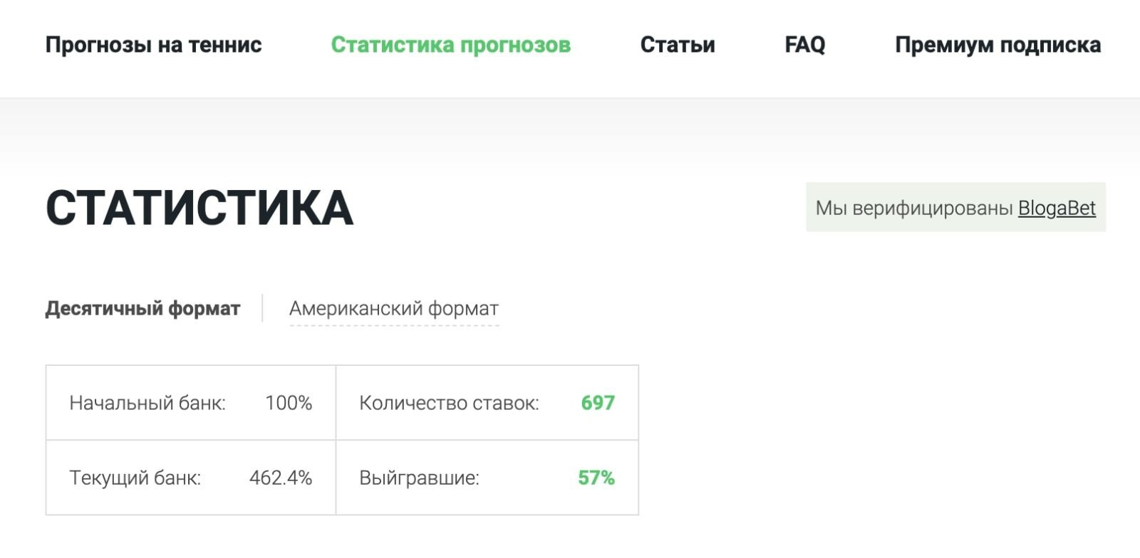 Статистика прогнозов на сайте Dotennis.ru (Дотеннис ру)