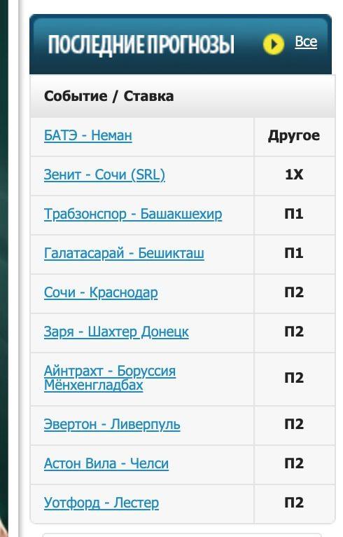 Последние прогнозы на сайте Stavochka.com (Ставочка)