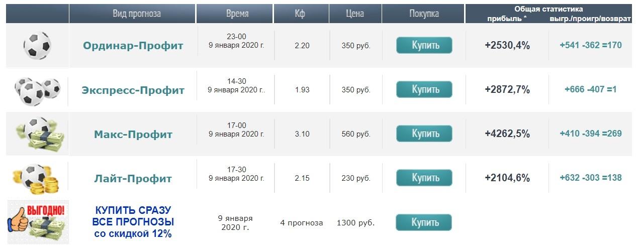 Цены за прогнозы от Бетспрофит