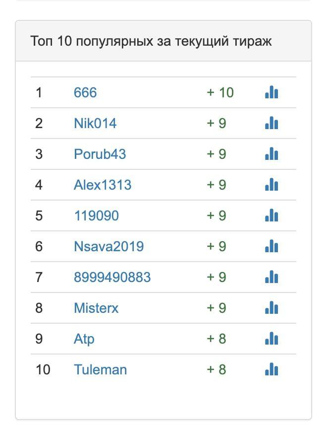 Рейтинг капперов на сайте Fon-toto.ru (Фон тото)