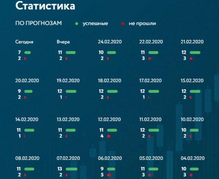 Статистика сигналов от Владимира Кумицкого
