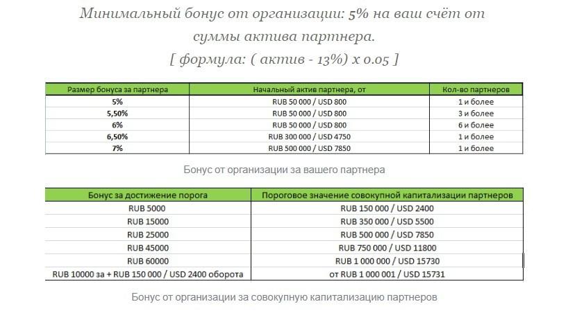 Партнерская программа на канале Теневой банкир
