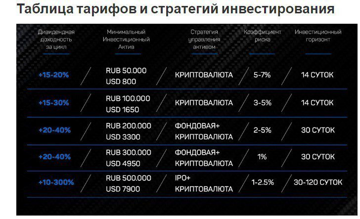 Условия инвестирования на канале Теневой банкир | ООО УИФ