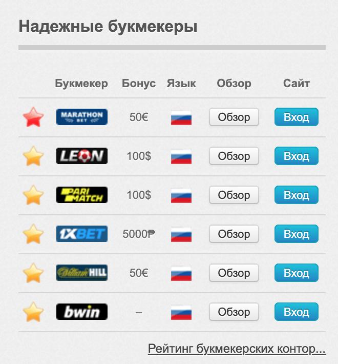 Рейтинг БК на сайте Bet tip ru (Бет тип)