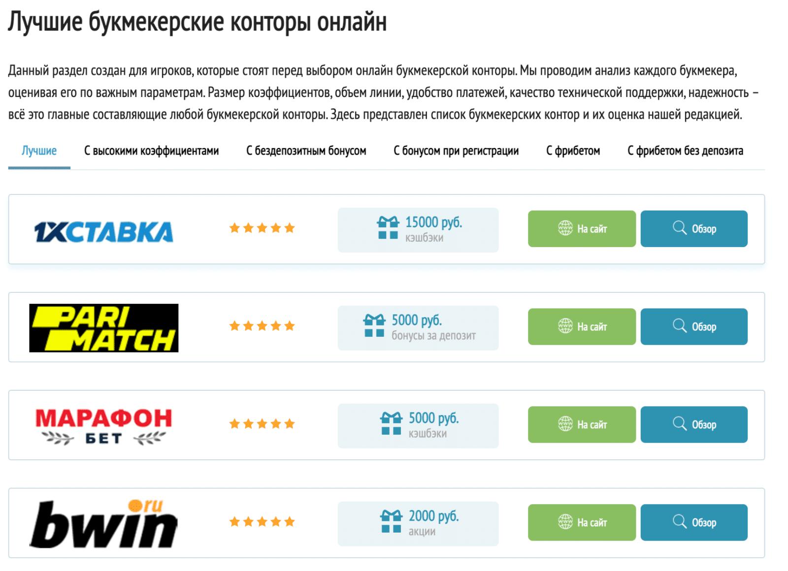 Рейтинг БК на сайте Betzona.ru (Бетзона ру)