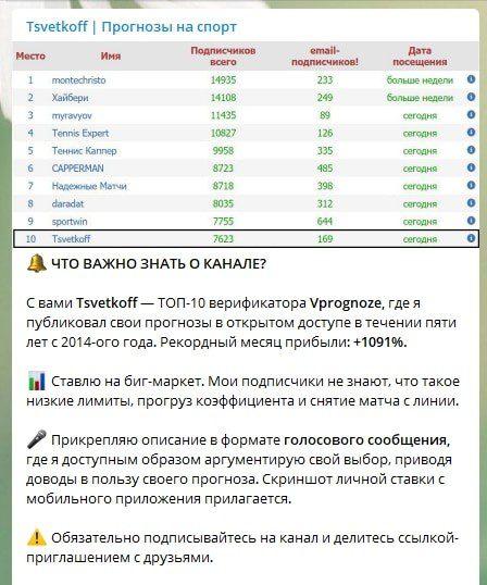 Пост в телеграм канале  Tsvetkoff | Прогнозы на спорт