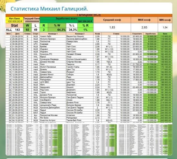 Статистика прогнозов Михаила Галицкого
