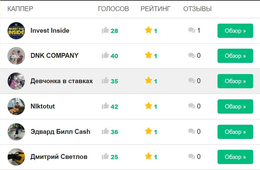 Рейтинг капперов мошенников