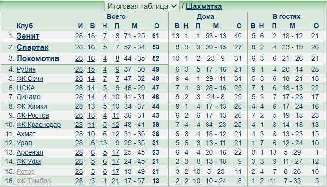 статистика футбольных встреч